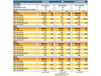 chiffres marche 2015