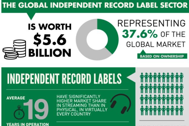 Le marché mondial de la musique indépendante en 2015